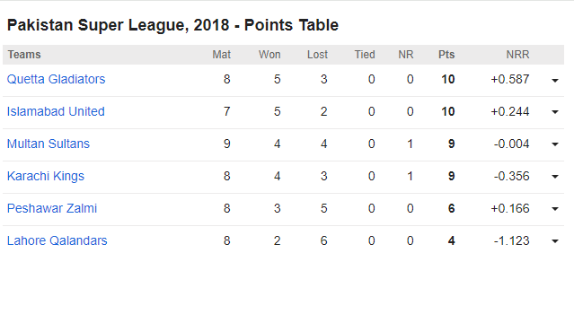 points table psl 2018